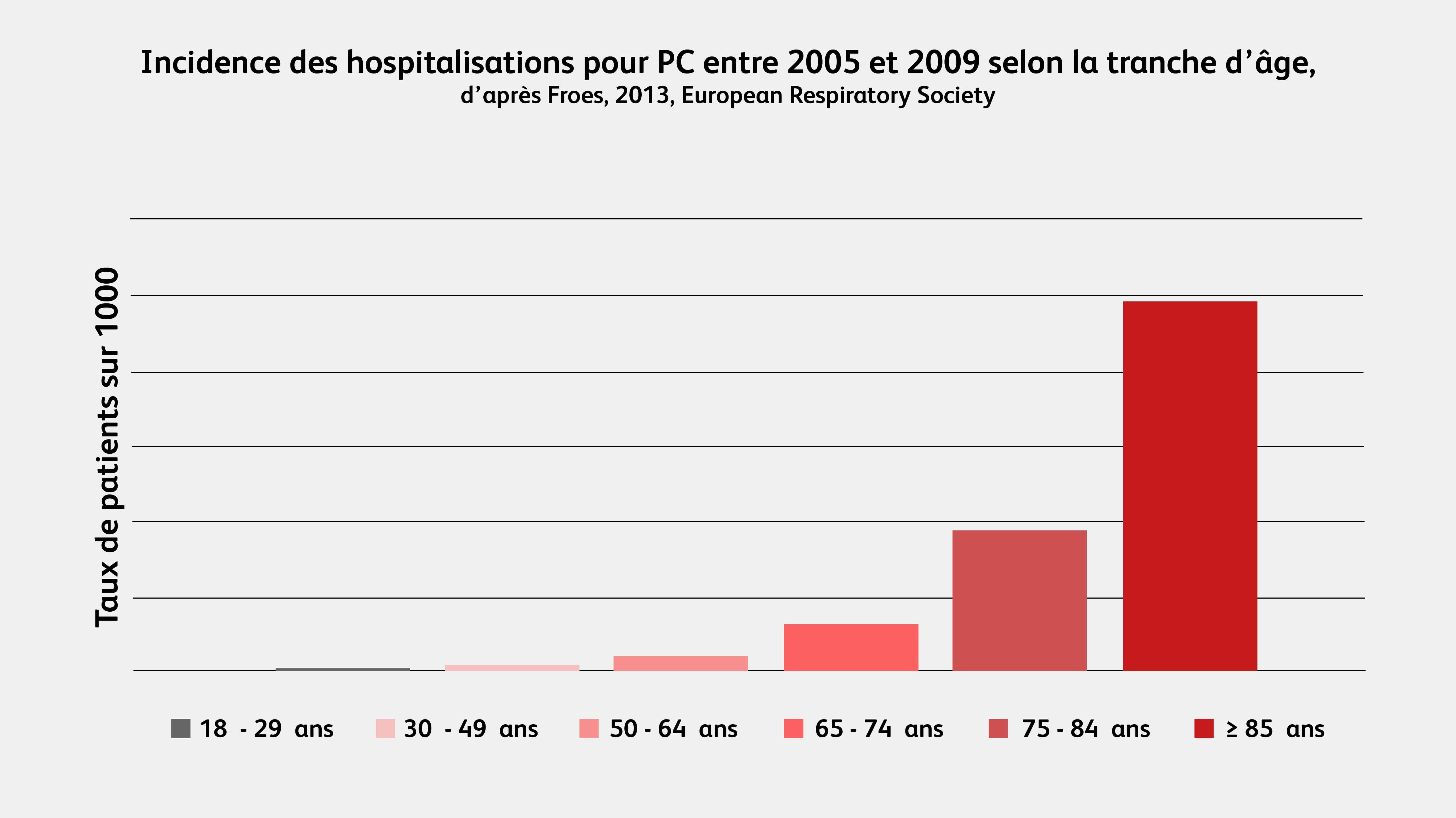 Incidence hospitalisation pneumonie communautaire