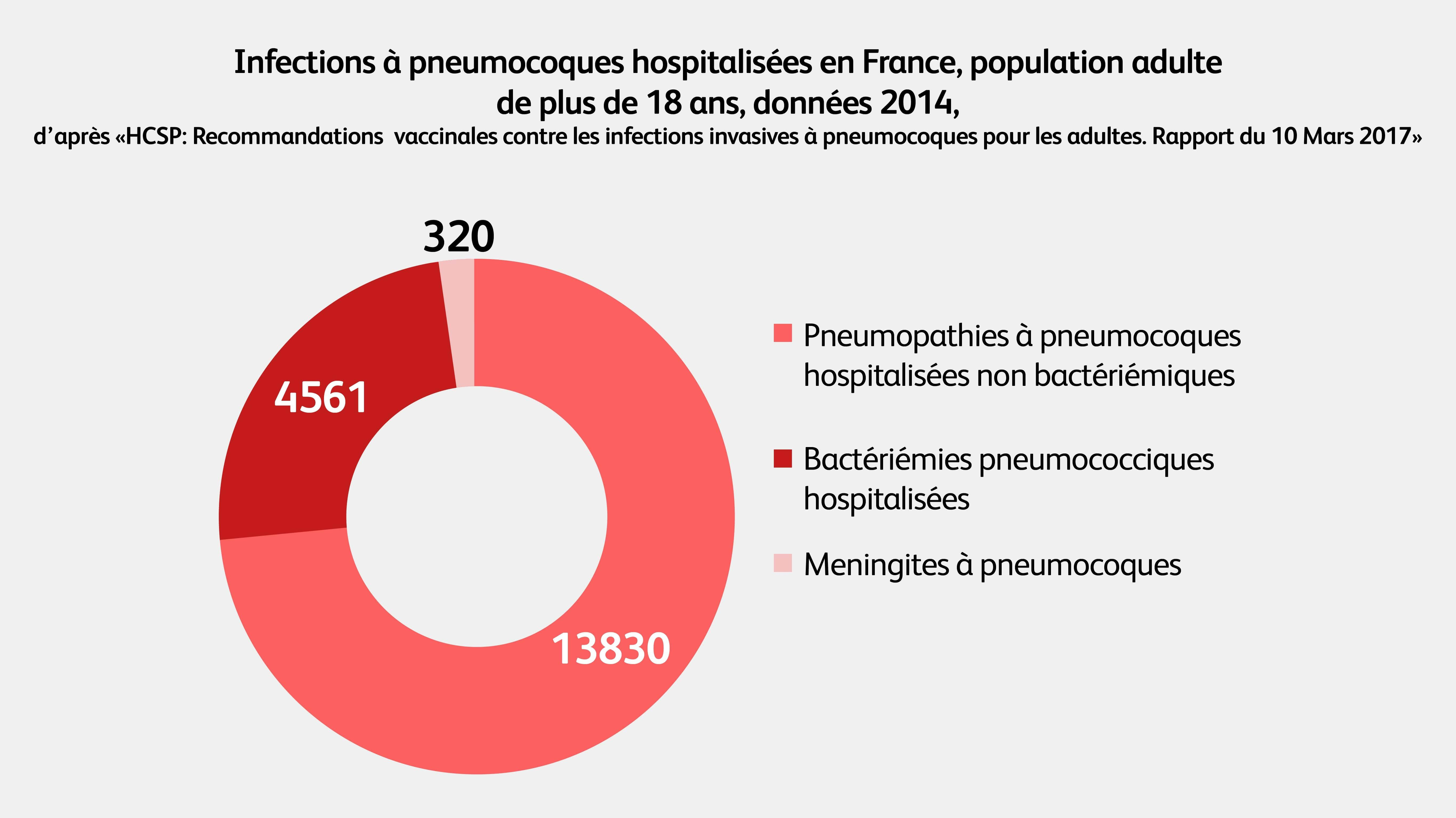 hospitalisation infections pneumocoques